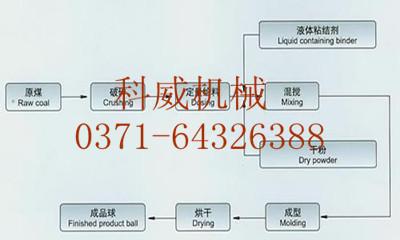 煤渣压球机工艺流程图